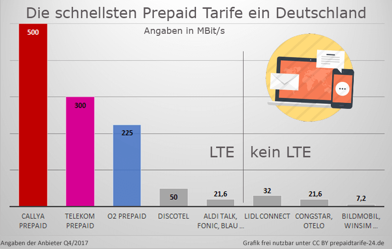 1&1 prepaid karte Welches Netz nutzt 1&1? – Netzqualität, LTE und Erfahrungen