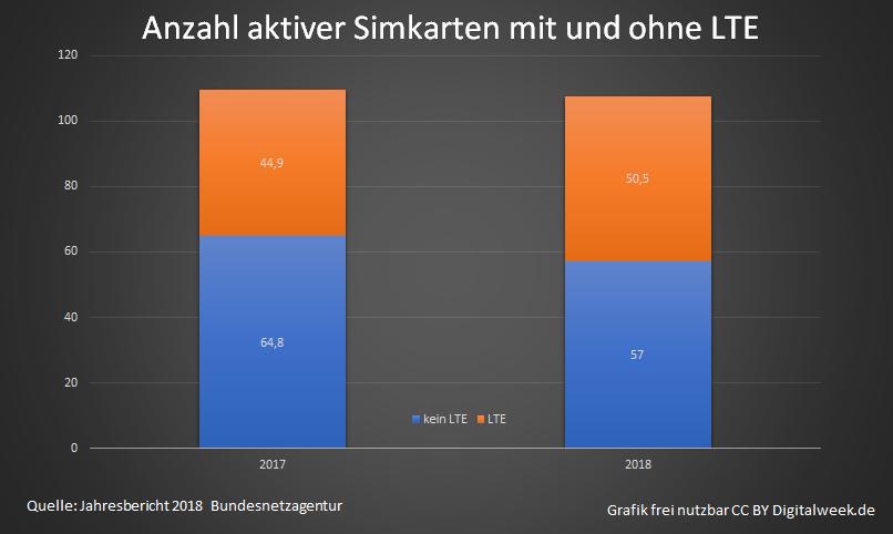 Telekom Lte Netzabdeckung Karte.Lte Netz Netzabdeckung Technik Nutzung Und Die Kosten Welches
